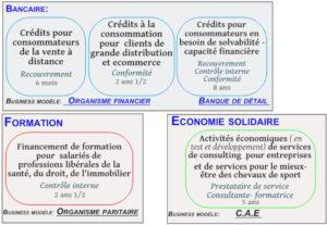 Business modèles dans lesquels la cadre sénior (Talent et consultante) a acquis et développé son expérience professionnelle
